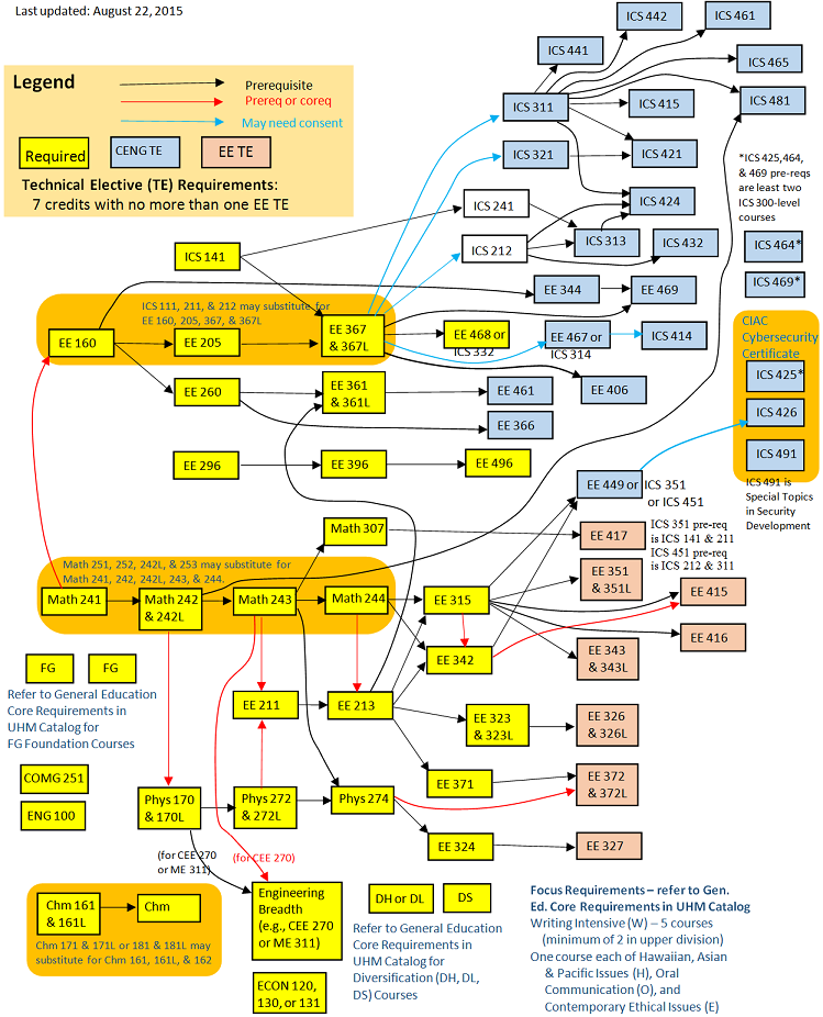 FlowChart_for_ComputerEngineering_Curriculum