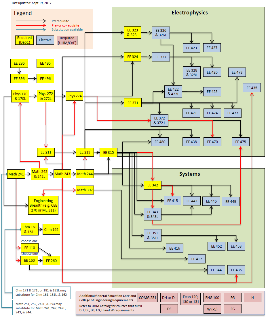 FlowChart_for_ElectricalEngineering_Curriculum